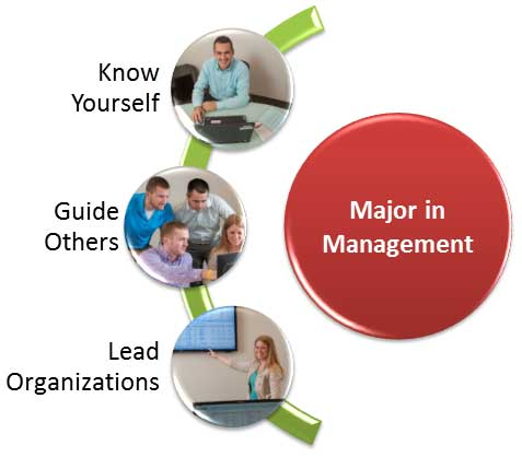 Major in Management Home Page Graphic